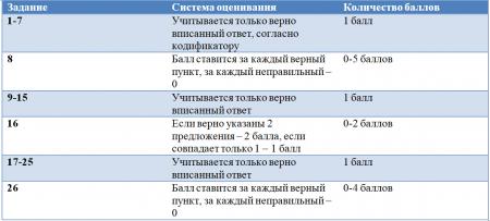 Как оценивается ЕГЭ по русскому языку
