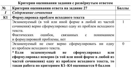 Виды проблем в сочинении на ЕГЭ по русскому языку