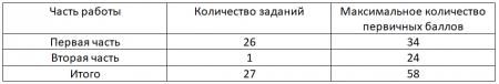 Готовимся к ЕГЭ по русскому языку в 2020