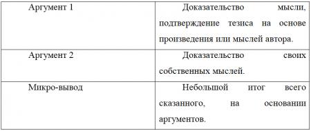 Сочинение на ЕГЭ по литературе