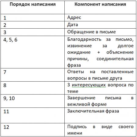 Как писать письмо на экзамене по английскому языку