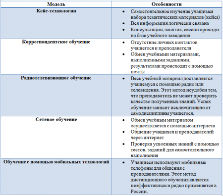 Модели дистанционного обучения