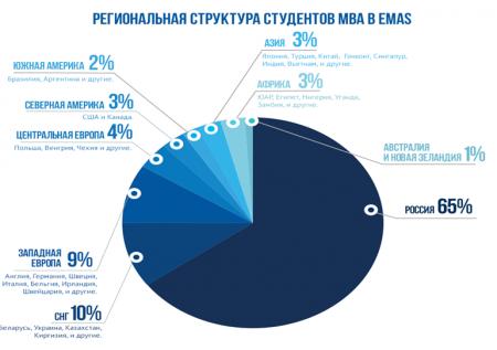 Рейтинги MBA в России и за рубежом