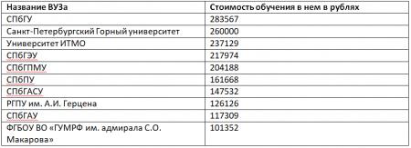 Стоимость обучения в вузах России
